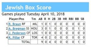 box score 4-10-2018 games