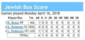 box score 4-17-2018 games