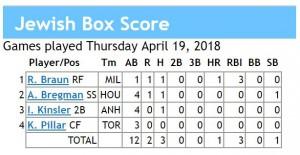 box score 4-19-2018 games