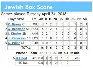 box score 4-24-2018 games