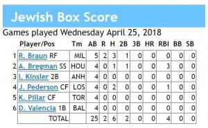 box score 4-25-2018 games