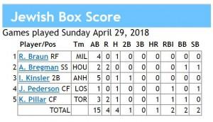 box score 4-29-2018 games