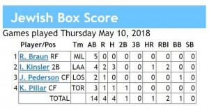 box score 5-10-2018 games