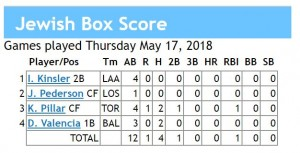 box score 5-17-2018 games