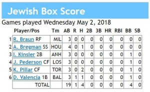 box score 5-2-2018 games