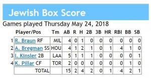 box score 5-24-2018 games