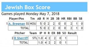 box score 5-7-2018 games