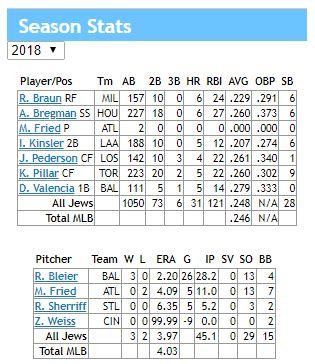 season stats